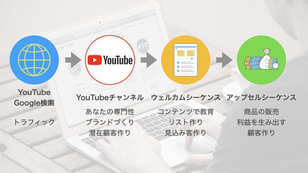 YouTube動画マーケティングの流れ