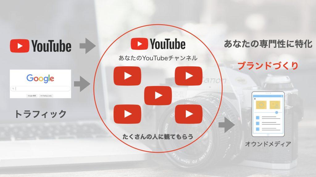 YouTubeチャンネルでブランドづくり