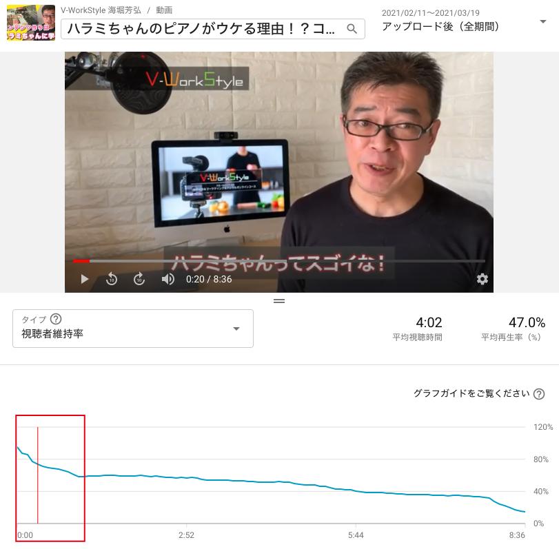 視聴維持率の推移